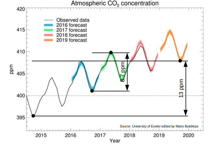 Annual CO2 cycle vs. Human CO2 Production